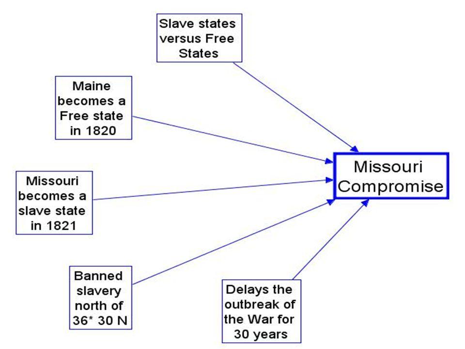Background: –Slave States v.