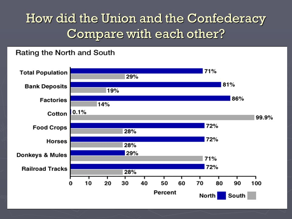 How did the Union and the Confederacy Compare with each other