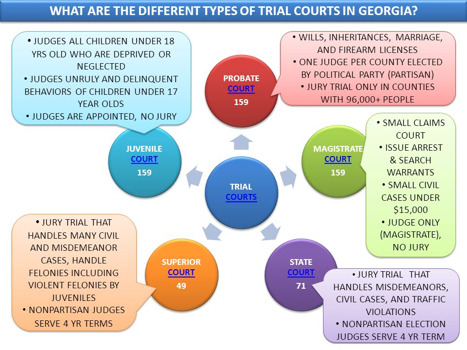 TRIAL COURTS COURTS PROBATE COURT COURT 159 MAGISTRATE COURT COURT 159 STATE COURT COURT 71 SUPERIOR COURT COURT 49 JUVENILE COURT COURT 159 WHAT ARE