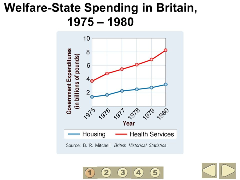 Welfare-State Spending in Britain, 1975 – 1980 1