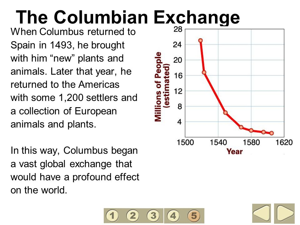 The Columbian Exchange When Columbus returned to Spain in 1493, he brought with him new plants and animals. Later that year, he returned to the Americ