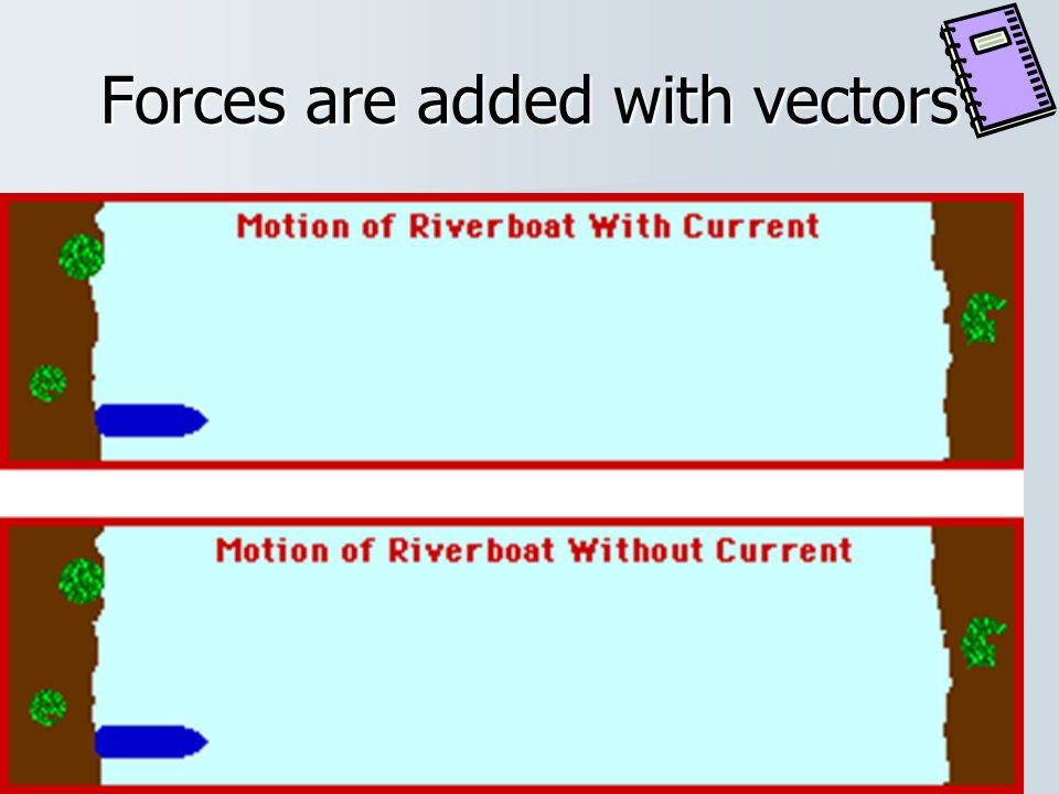 What are forces represented by? Forces are represented by vectors
