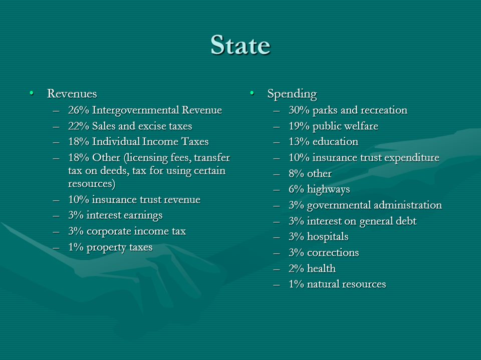 State RevenuesRevenues –26% Intergovernmental Revenue –22% Sales and excise taxes –18% Individual Income Taxes –18% Other (licensing fees, transfer ta
