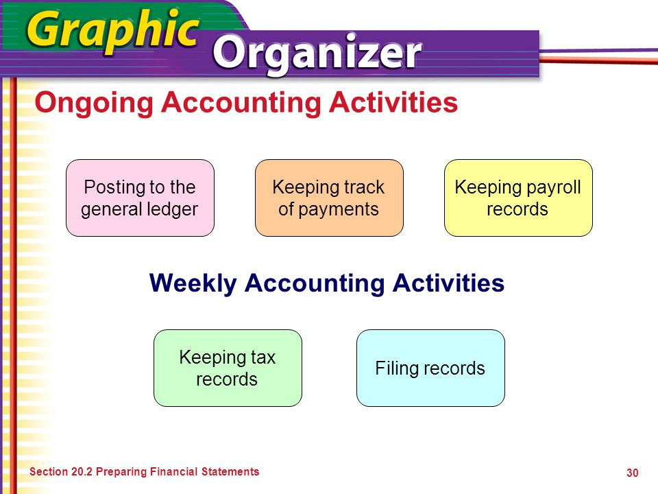 Ongoing Accounting Activities Section 20.2 Preparing Financial Statements 30 Weekly Accounting Activities Posting to the general ledger Keeping track