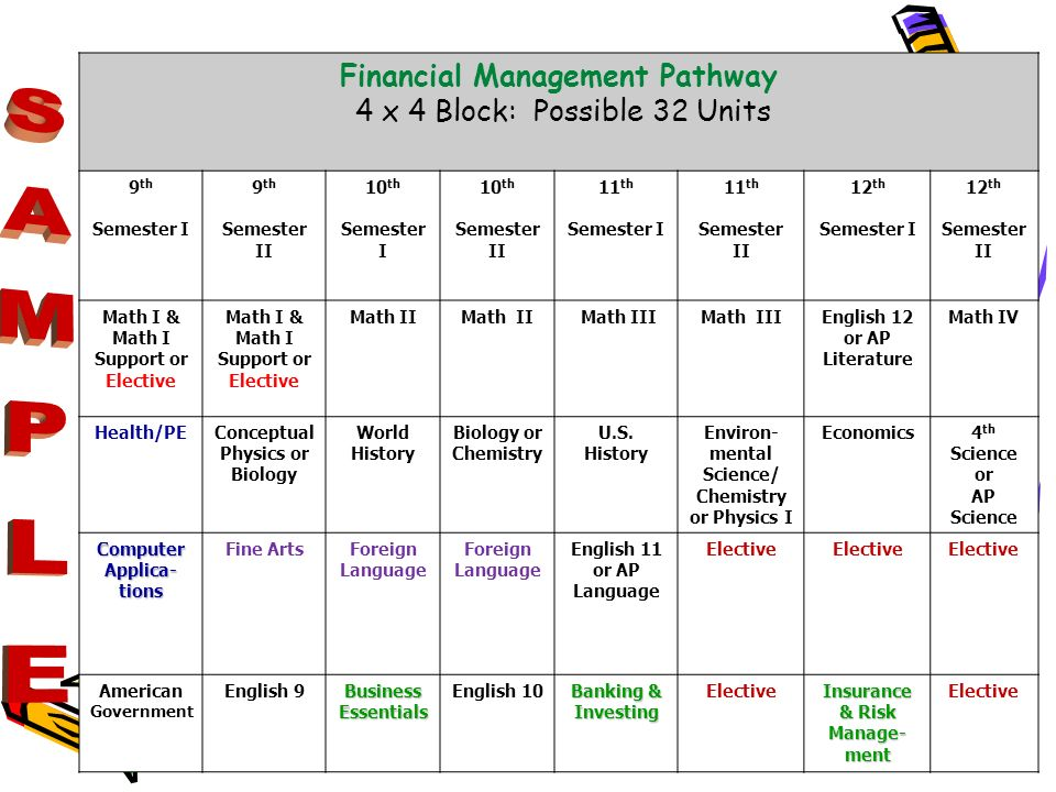 Bibb County Schools: 2009-2010 School Year Financial Management Pathway 4 x 4 Block: Possible 32 Units 9 th Semester I 9 th Semester II 10 th Semester