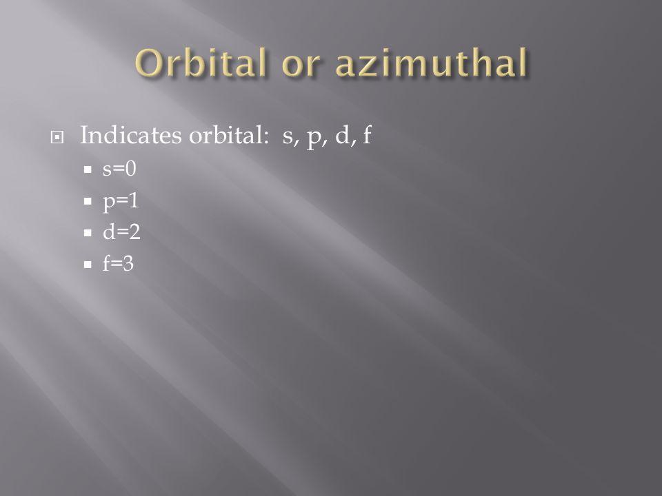 Indicates orbital: s, p, d, f s=0 p=1 d=2 f=3