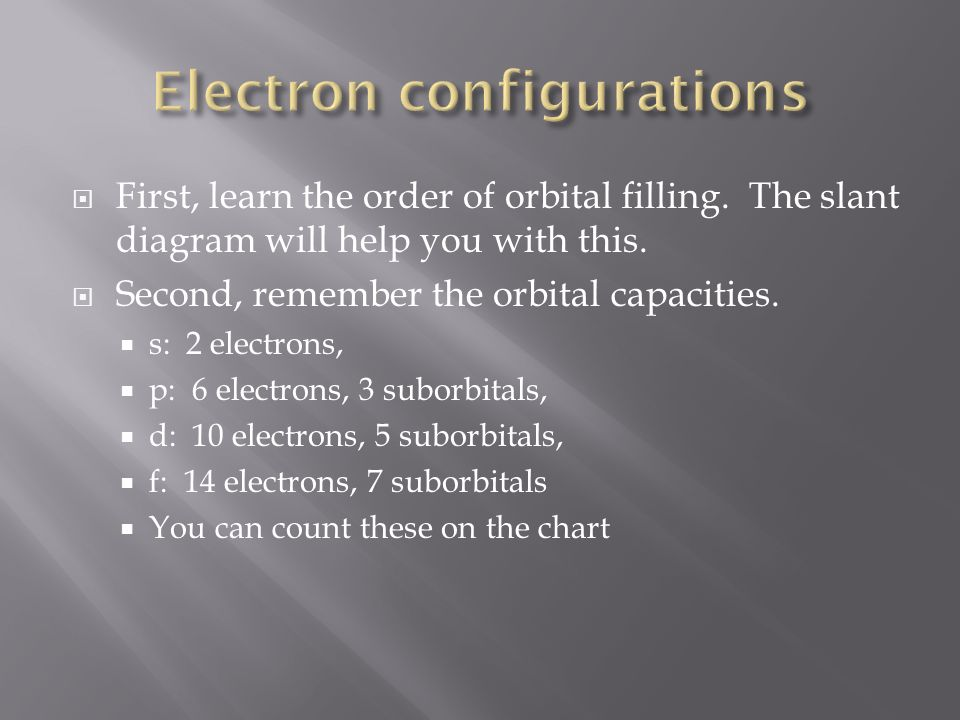 First, learn the order of orbital filling. The slant diagram will help you with this. Second, remember the orbital capacities. s: 2 electrons, p: 6 el