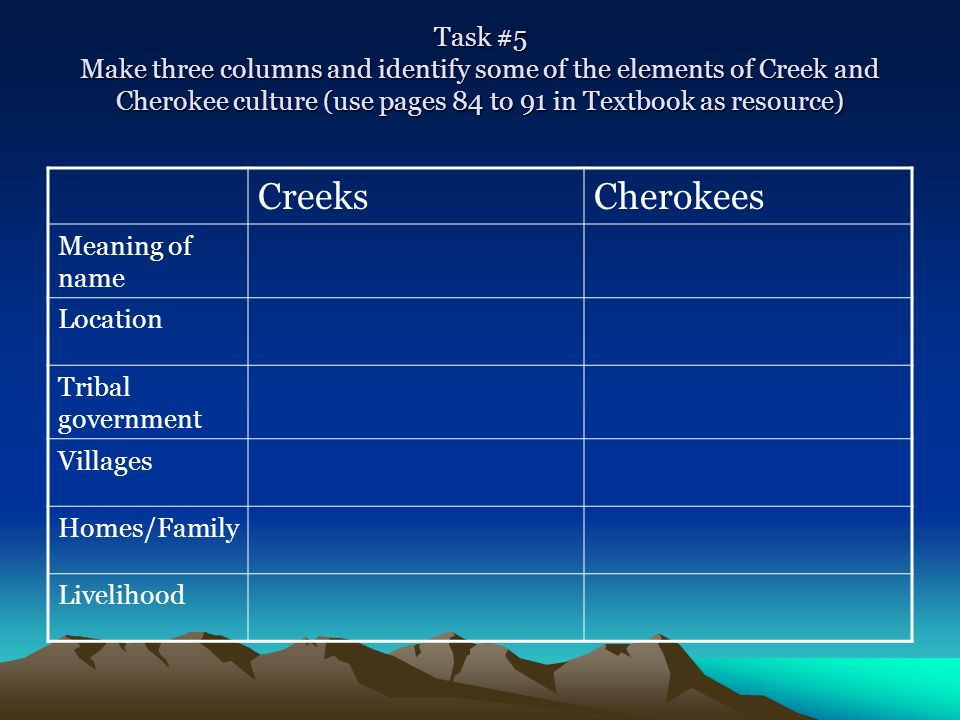 Task #5 Make three columns and identify some of the elements of Creek and Cherokee culture (use pages 84 to 91 in Textbook as resource) CreeksCherokee