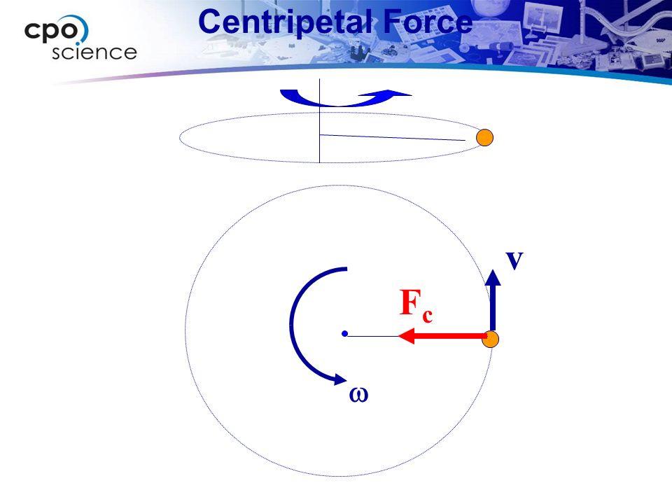 Centripetal Force v FcFc