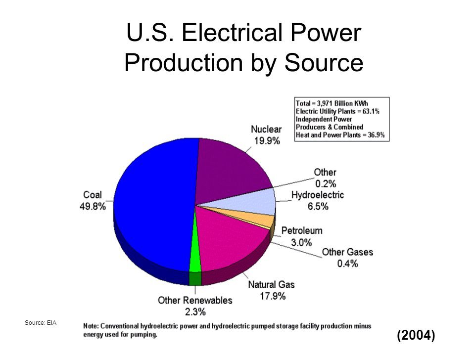 U.S. Electrical Power Production by Source Source: EIA (2004)