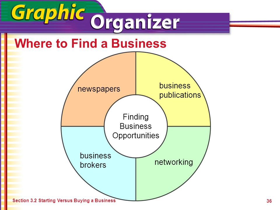 Where to Find a Business 36 Finding Business Opportunities newspapers business publications networking business brokers Section 3.2 Starting Versus Bu