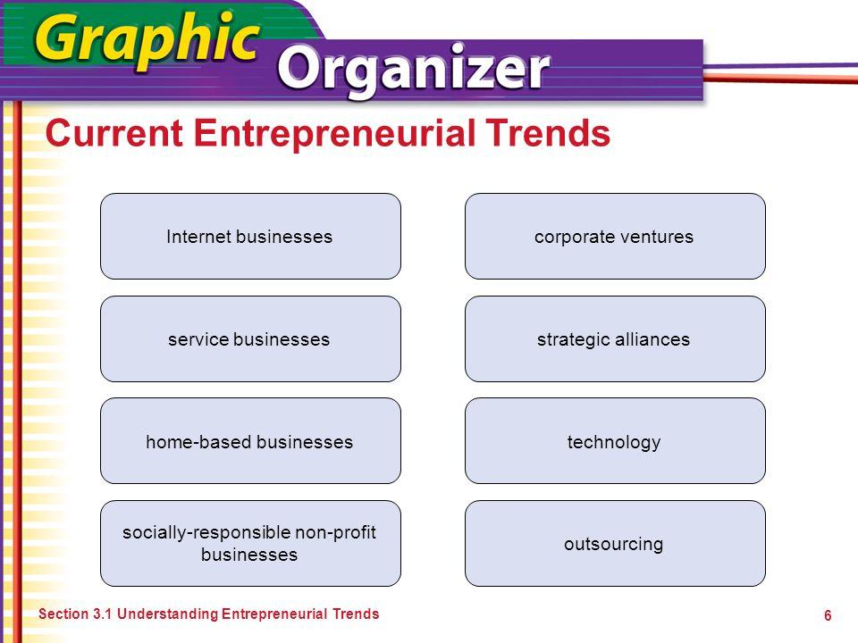 Current Entrepreneurial Trends Section 3.1 Understanding Entrepreneurial Trends 6 Internet businesses service businesses home-based businesses sociall