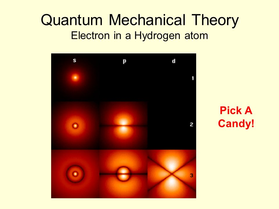 Quantum Mechanical Theory Electron in a Hydrogen atom Pick A Candy!