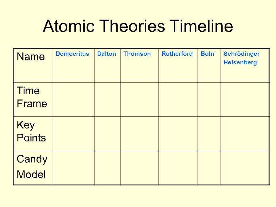 Atomic Theories Timeline Name DemocritusDaltonThomsonRutherfordBohrSchrödinger Heisenberg Time Frame Key Points Candy Model