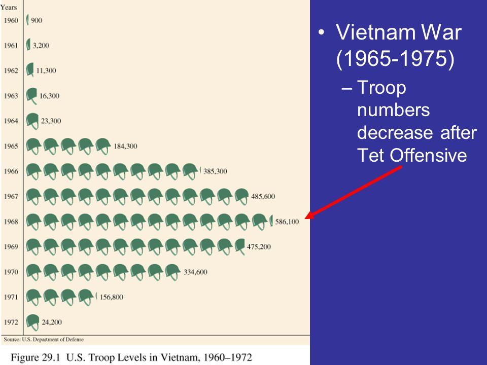 Vietnam War (1965-1975) –Troop numbers decrease after Tet Offensive