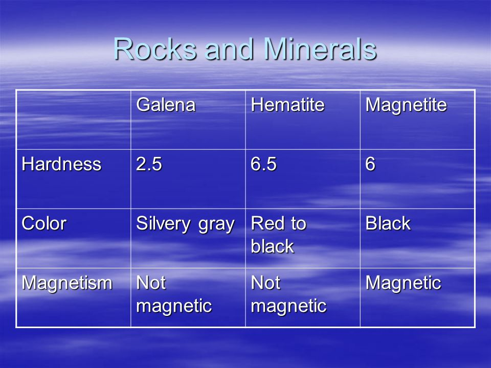 Rocks and Minerals GalenaHematiteMagnetite Hardness2.56.56 Color Silvery gray Red to black Black Magnetism Not magnetic Magnetic