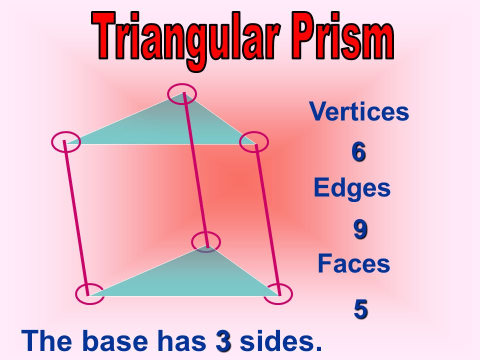 Vocabulary Terms In a prism, these faces are called bases. You name a prism by the shape of its bases. BASE