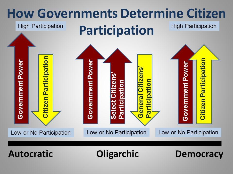 How Governments Determine Citizen Participation DemocracyOligarchicAutocratic Government Power Citizen Participation Government Power General Citizens