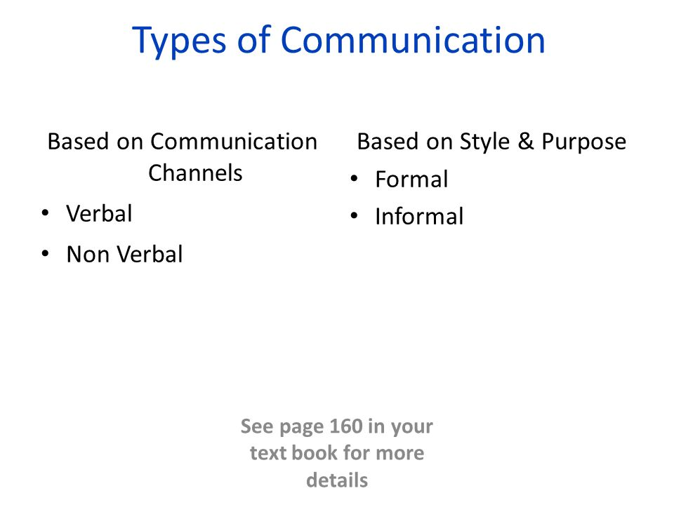 Types of Communication Based on Communication Channels Verbal Non Verbal Based on Style & Purpose Formal Informal See page 160 in your text book for more details