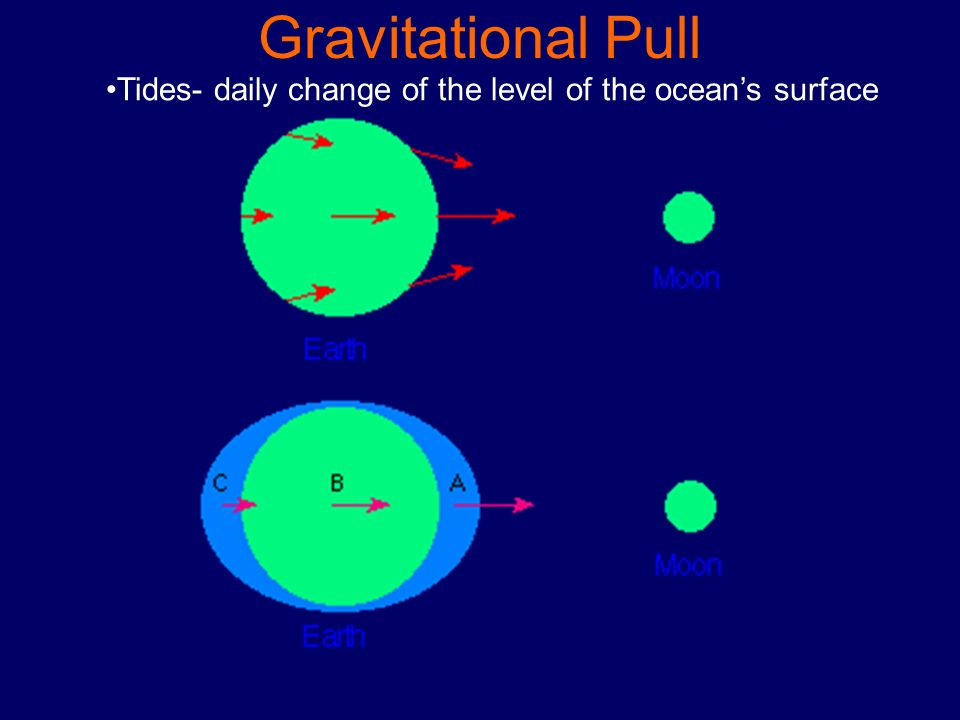 Gravitational Pull Tides- daily change of the level of the oceans surface