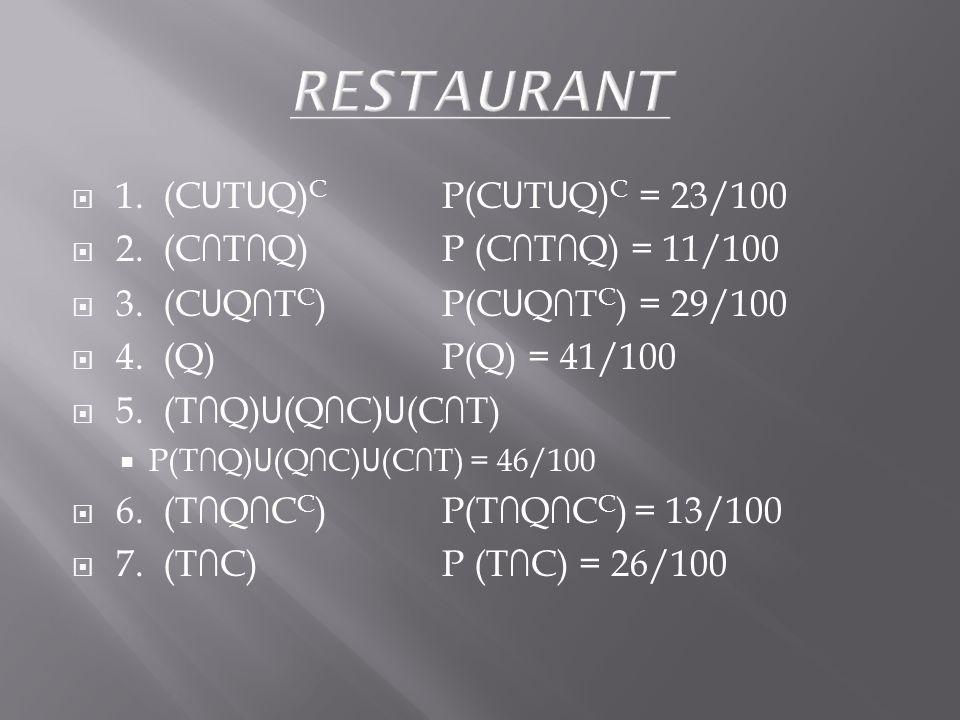 1. (C U T U Q) C P(C U T U Q) C = 23/100 2. (CTQ)P (CTQ) = 11/100 3.