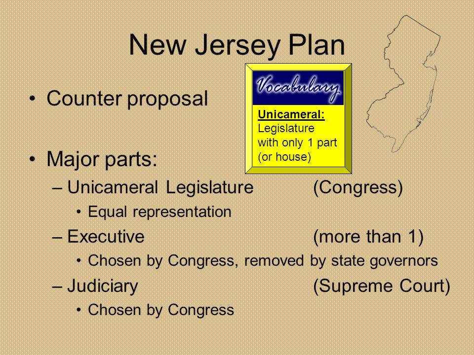 New Jersey Plan Counter proposal Major parts: –U–Unicameral Legislature(Congress) Equal representation –E–Executive(more than 1) Chosen by Congress, r