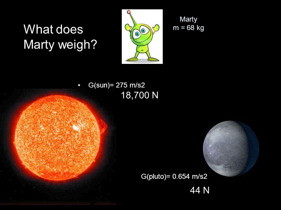 Marty m = 68 kg G(sun)= 275 m/s2 G(pluto)= 0.654 m/s2 What does Marty weigh? 18,700 N 44 N