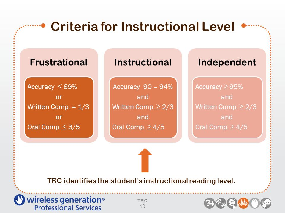 Criteria for Instructional Level TRC 18 Frustrational Accuracy 89% or Written Comp. = 1/3 or Oral Comp. 3/5 Instructional Accuracy 90 – 94% and Writte