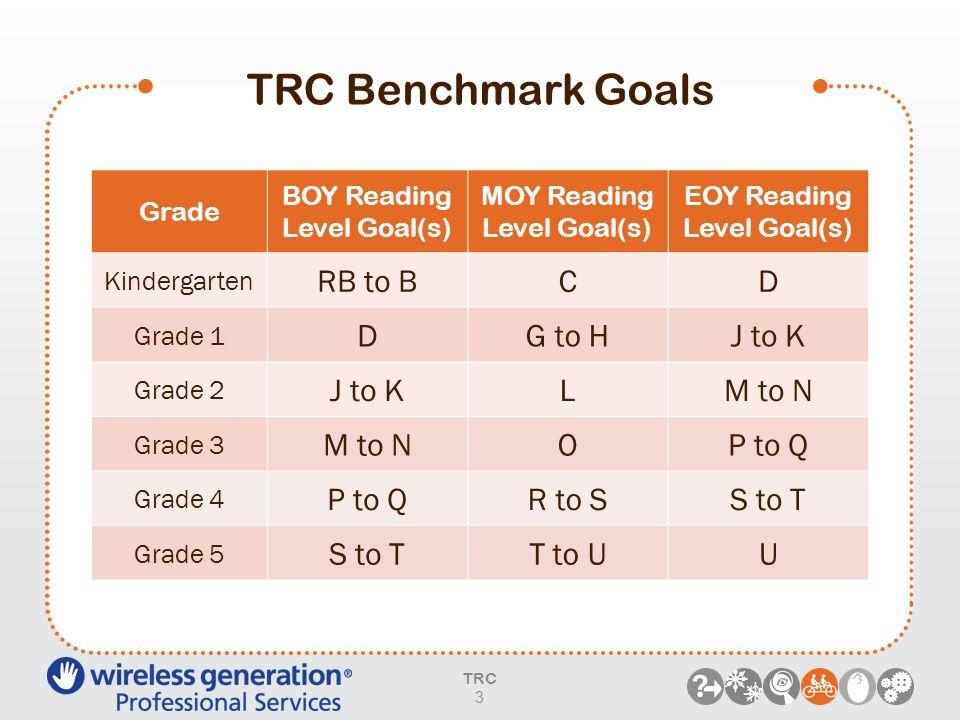 TRC Benchmark Goals TRC 3 Grade BOY Reading Level Goal(s) MOY Reading Level Goal(s) EOY Reading Level Goal(s) Kindergarten RB to BCD Grade 1 DG to HJ