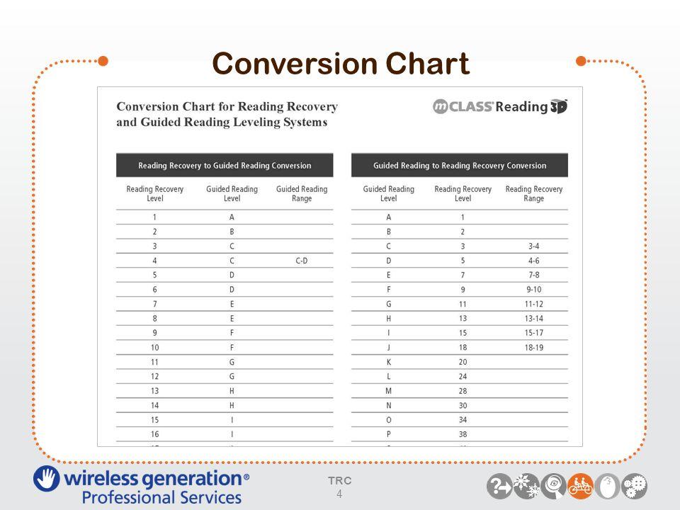 Conversion Chart TRC 4