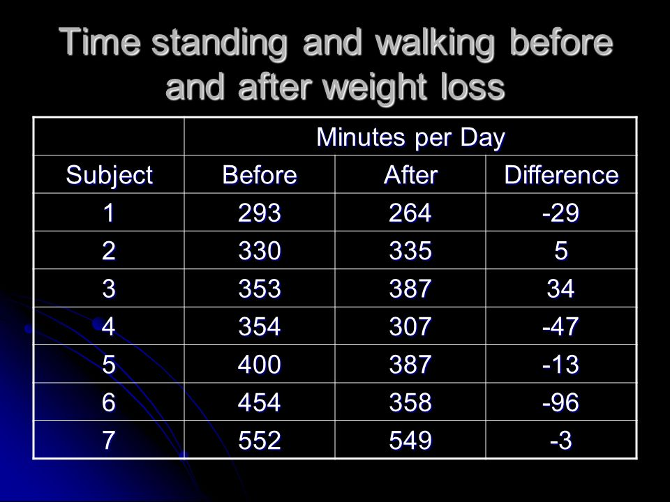 Time standing and walking before and after weight loss Minutes per Day SubjectBeforeAfterDifference 1293264-29 23303355 335338734 4354307-47 5400387-1