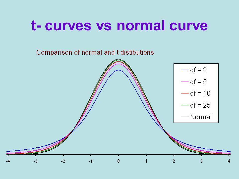 t- curves vs normal curve