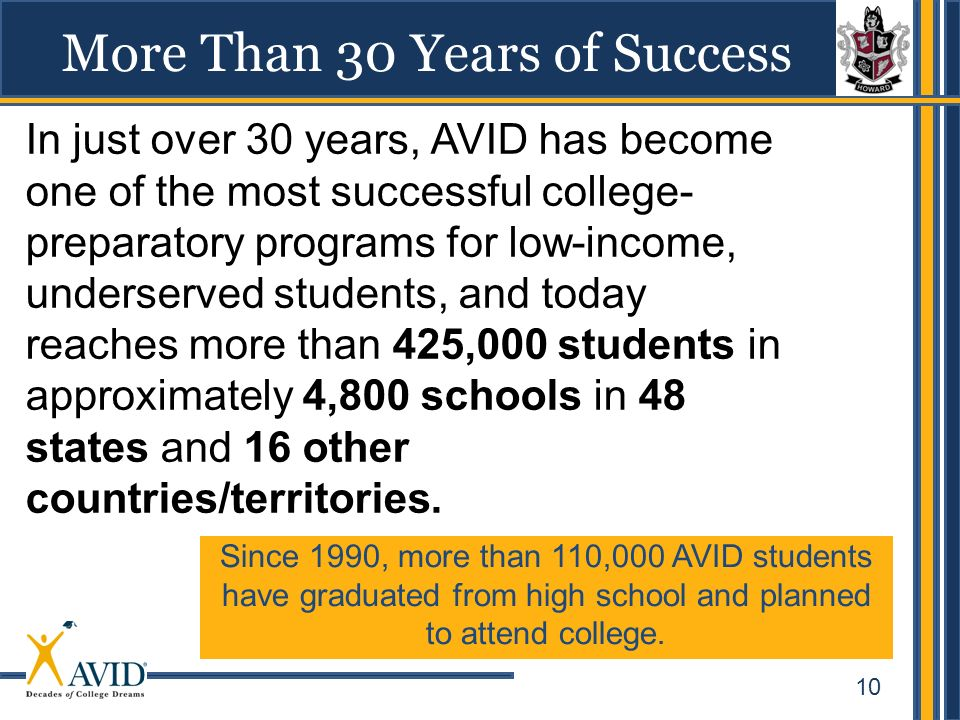10 More Than 30 Years of Success In just over 30 years, AVID has become one of the most successful college- preparatory programs for low-income, under