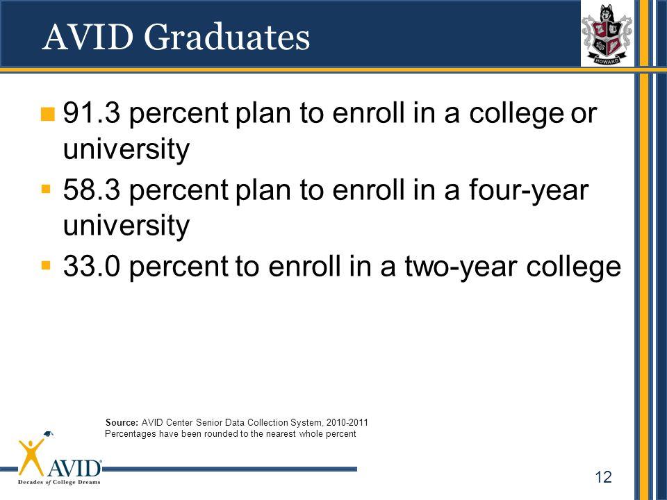 12 AVID Graduates 91.3 percent plan to enroll in a college or university 58.3 percent plan to enroll in a four-year university 33.0 percent to enroll