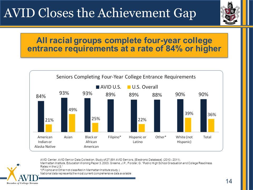 14 AVID Closes the Achievement Gap AVID Center. AVID Senior Data Collection. Study of 27,891 AVID Seniors, [Electronic Database]. (2010 - 2011). Manha