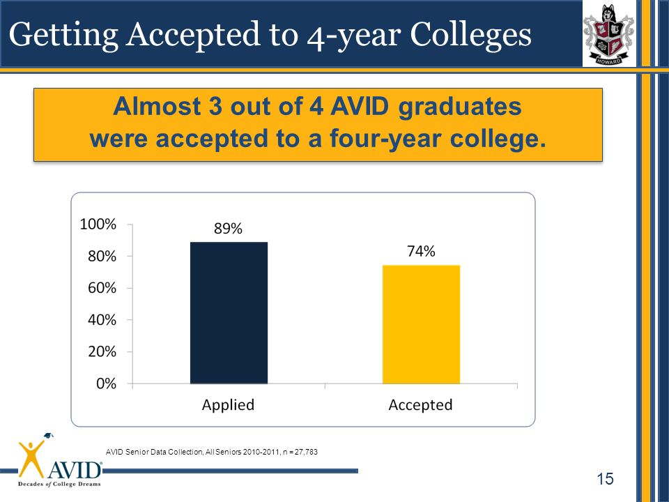 15 Getting Accepted to 4-year Colleges AVID Senior Data Collection, All Seniors 2010-2011, n = 27,783 Almost 3 out of 4 AVID graduates were accepted t