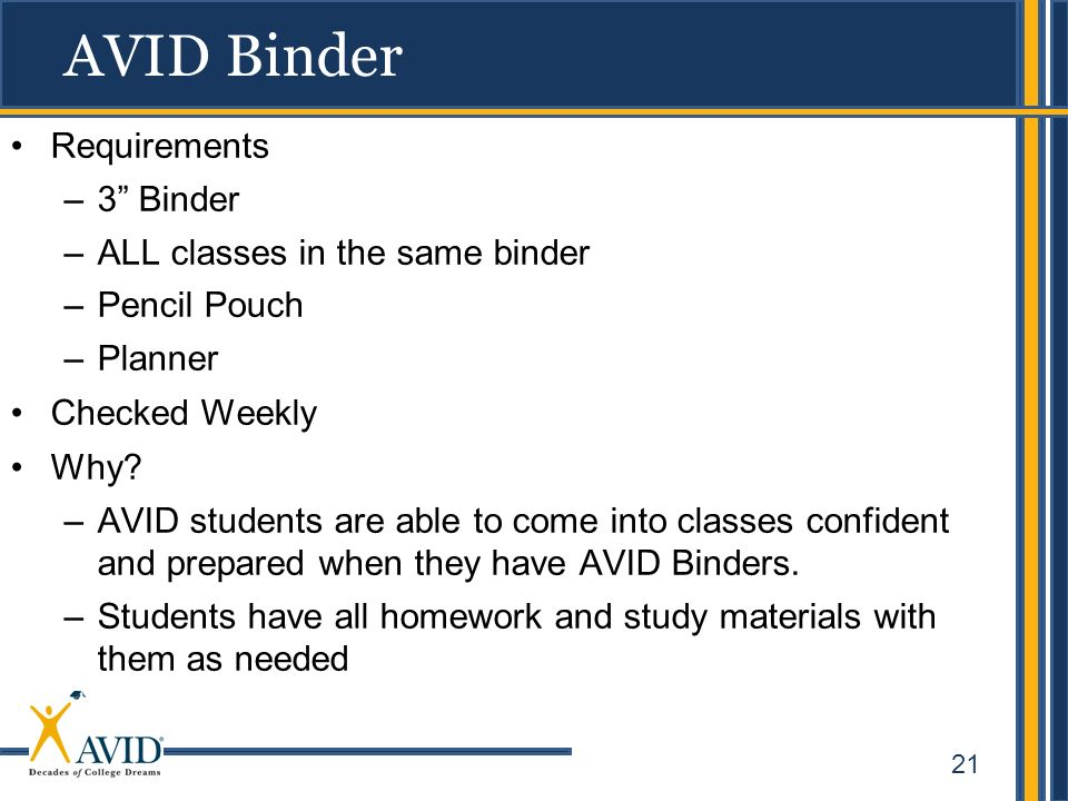 21 AVID Binder Requirements –3 Binder –ALL classes in the same binder –Pencil Pouch –Planner Checked Weekly Why? –AVID students are able to come into