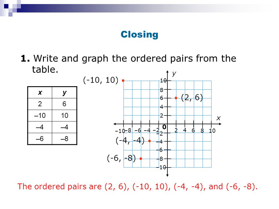 Closing 1. Write and graph the ordered pairs from the table. xy 26 –1010 –4 –6–8 x y –4 4 4 –8 8 8 –2 –6 –10 10 6 2 2 6 0 –6 –10 –2 (2, 6) (-10, 10) (