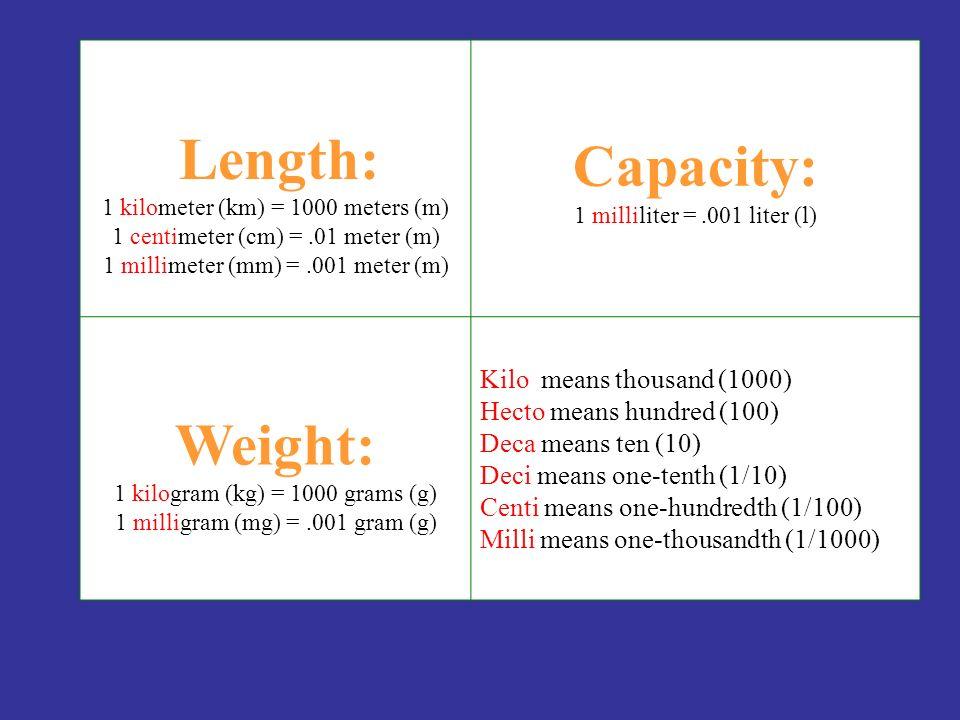 Length: 1 kilometer (km) = 1000 meters (m) 1 centimeter (cm) =.01 meter (m) 1 millimeter (mm) =.001 meter (m) Capacity: 1 milliliter =.001 liter (l) Weight: 1 kilogram (kg) = 1000 grams (g) 1 milligram (mg) =.001 gram (g) Kilo means thousand (1000) Hecto means hundred (100) Deca means ten (10) Deci means one-tenth (1/10) Centi means one-hundredth (1/100) Milli means one-thousandth (1/1000)