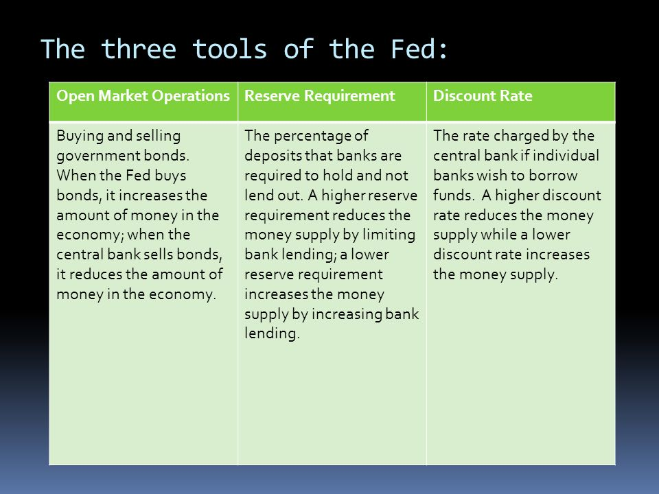 The three tools of the Fed: Open Market OperationsReserve RequirementDiscount Rate Buying and selling government bonds. When the Fed buys bonds, it in
