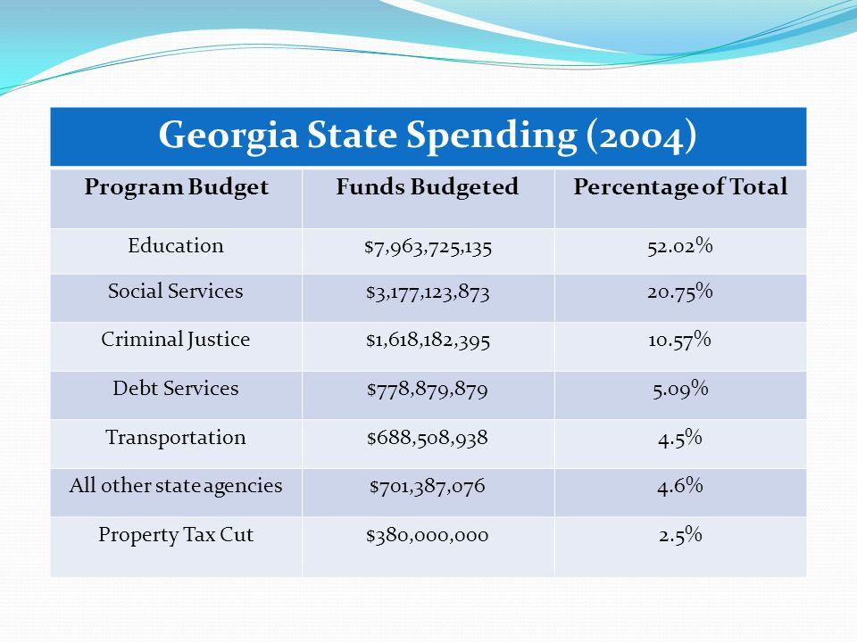 Georgia State Spending (2004) Program BudgetFunds BudgetedPercentage of Total Education$7,963,725,13552.02% Social Services$3,177,123,87320.75% Criminal Justice$1,618,182,39510.57% Debt Services$778,879,8795.09% Transportation$688,508,9384.5% All other state agencies$701,387,0764.6% Property Tax Cut$380,000,0002.5%