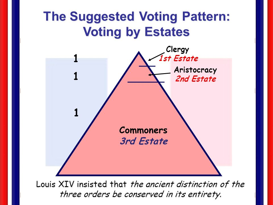 Commoners 3rd Estate Aristocracy 2nd Estate Clergy 1st Estate The Suggested Voting Pattern: Voting by Estates 1 1 1 Louis XIV insisted that the ancien