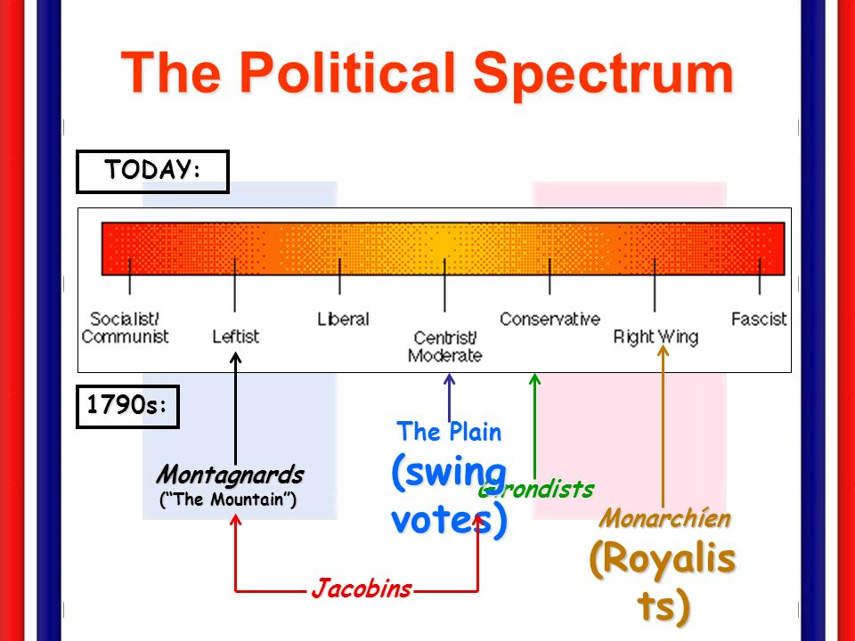 The Political Spectrum Jacobins Montagnards (The Mountain) Girondists Monarchíen (Royalis ts) 1790s: The Plain (swing votes) TODAY: