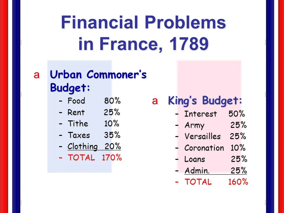 Social Causes: Old Regime (Ancien Regime) Since Middle Ages 25 million inhabitants of France were legally divided into 3 orders or estates.