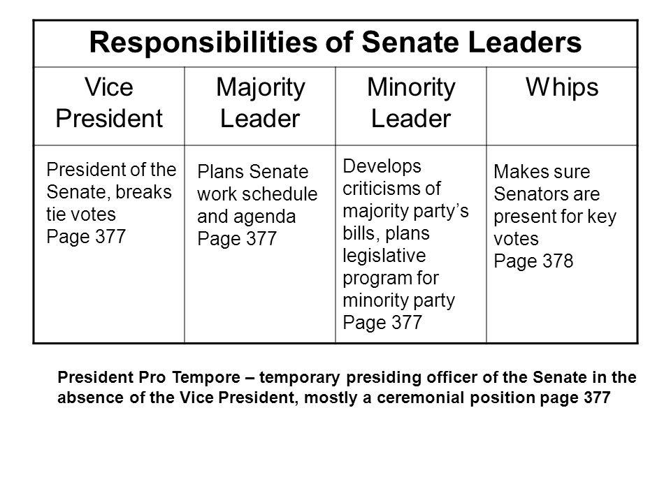 Responsibilities of Senate Leaders Vice President Majority Leader Minority Leader Whips President of the Senate, breaks tie votes Page 377 Plans Senat