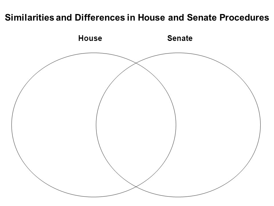 Similarities and Differences in House and Senate Procedures HouseSenate