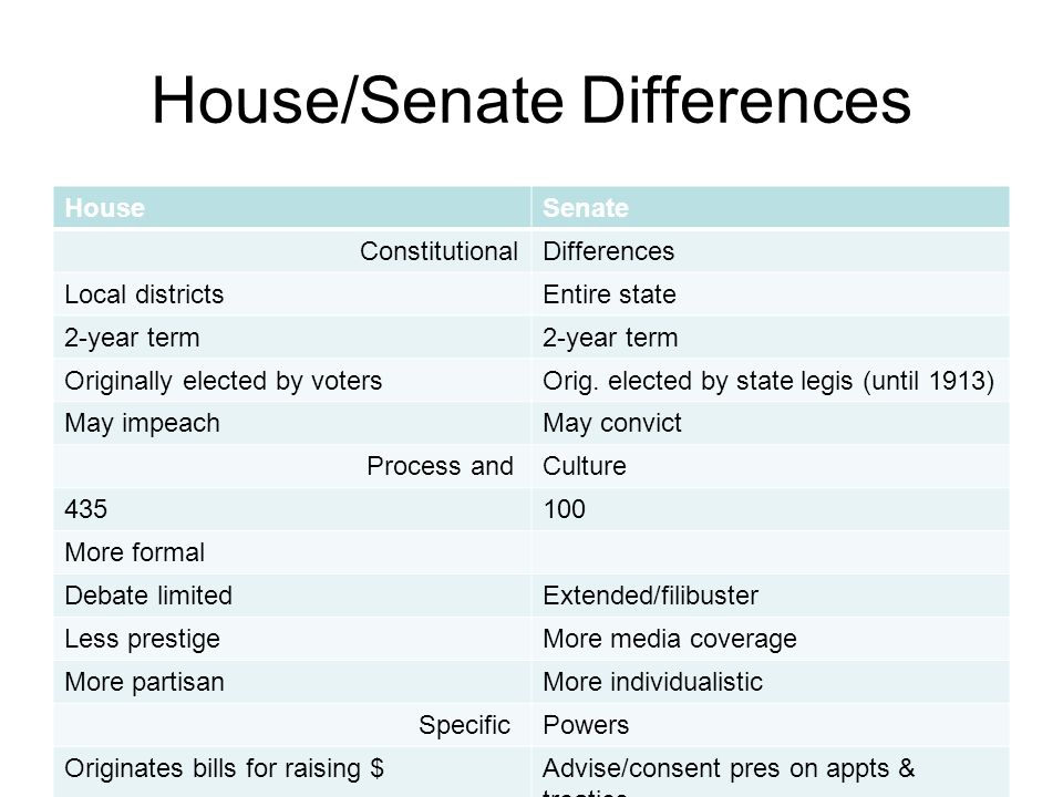 House/Senate Differences HouseSenate ConstitutionalDifferences Local districtsEntire state 2-year term Originally elected by votersOrig. elected by st