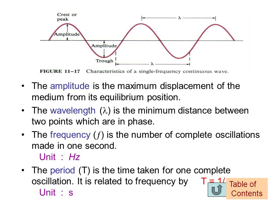 Terminology of a Wave Amplitude Wavelength ( ) Frequency (f) Period (T) Wave velocity (v) A wave is usually described by the following terms : Each te