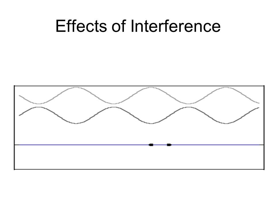 Interference of Waves interference When two or more waves propagating in the same medium meet at the same point, interference is said to occur. A stab