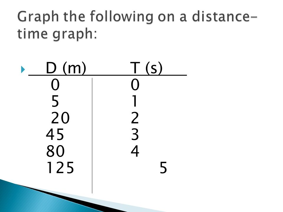 A distance-time graph which is a straight line indicates constant speed.